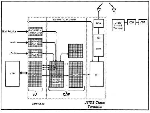 digital data processor group