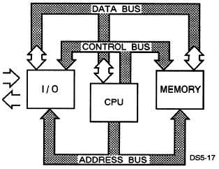 by the address bus or consists of data read from the memory address  specified by the address bus  figure 5-17 is an example of a computer's bus  system