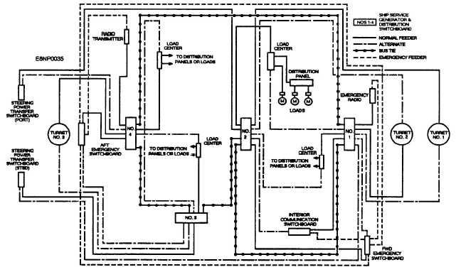 shipboard power distribution
