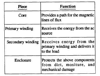 Figure 3-15 -Types of transformer construction: A  Core type