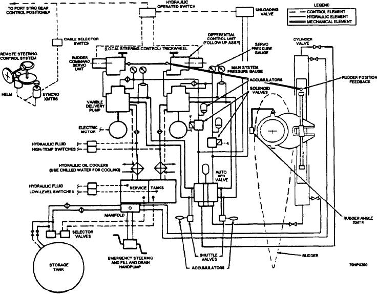 ship steering gear diagram