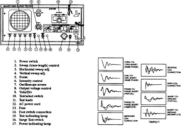 Figure 7 48 Representative Surge Test Waveforms