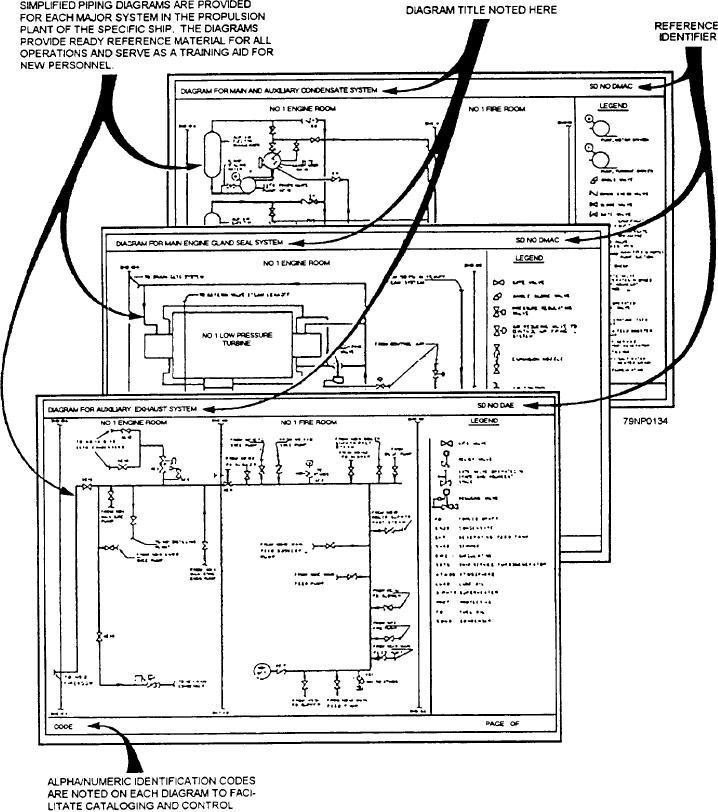 Figure 14 4 Sample Training Diagram